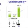หลอดไฟหน้าแบบ LED ดีกว่าหลอดเดิมอย่างไร